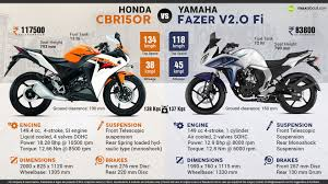 cbr 150r price and mileage honda cbr150r vs yamaha fazer v2 fi daily techno trends