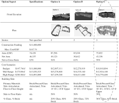 20 000 Square Foot Home Plans Building Information Modeling Bim Trends Benefits Risks And