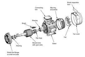 slipring or wound rotor motors 1 slip ring motors talk