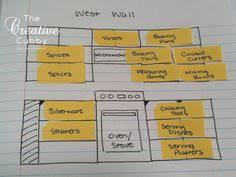 The Ultimate Guide To Kitchen Organization Trulias Blog Life - Organized kitchen cabinets