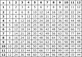 Learn Times Tables Math Tables Thinglink