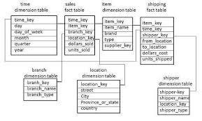 hr schema tables data warehousing schemas