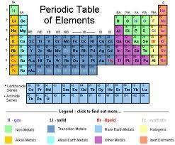 Periodic Table Project Ideas Elemental Superhero Project Mckinley Serra Mannion U0027s Dp