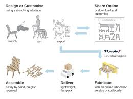 the free sketchchair software allows you to design and assemble