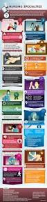 a guide to nursing specialties infographic passion critical
