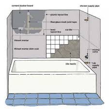 Tiling A Bathtub Shower Surround How To Tile Around A Tub Wall Tiles Bathtubs And Illustrations