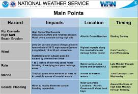 New Jersey travel forecast images How will hurricane jose impact new jersey jpg