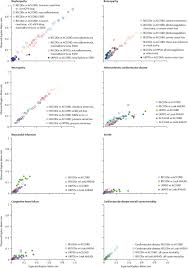 development and validation of risk equations for complications of
