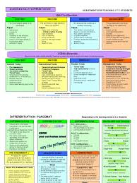differentiation placemat 1 educational assessment gifted