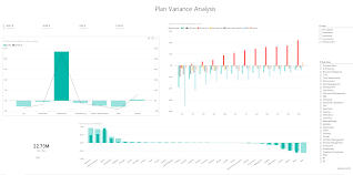 data analysis sample report it spend analysis sample for power bi take a tour microsoft notice on the var plan by month and business area chart that infrastructure started to have a positive variance around february and then it keeps