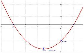 quadratic function calculator graphing quadratic functions