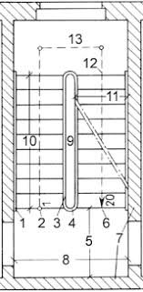 platzbedarf treppe treppenplanung im eigenheim trittfeste verbindung stufenweise