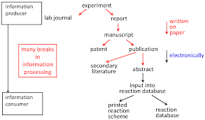 molecules free full text chemoinformatics achievements and