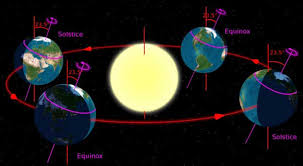 do the sun and moon really rise in the east sky telescope