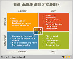 easy tips to create time management matrix on powerpoint