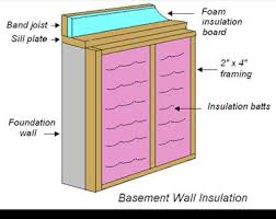 How To Insulate Your Basement by Basement And Crawlspace Insulation