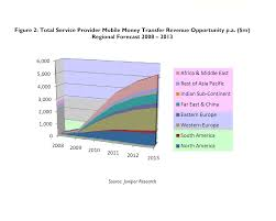 global mobile money transfer tops 10 billion payments cards