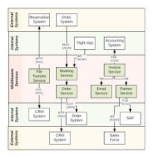 visualizing integration applications u2013 jboss middleware blog