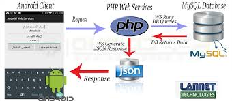 android json offshore development center in india software application