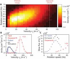 a cryofuge for cold collision experiments with slow polar