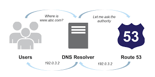 Global Load Balancing Dns And by Why Loggly Chose Aws Route 53 Over Elastic Load Balancing