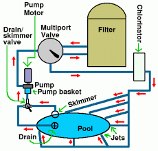 swimming pool plumbing design schematic of the system swimming