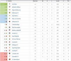 premier league results table and fixtures spain table primera division league results fixtures top scores
