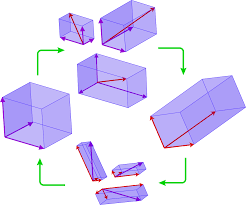 Bilinear Map Change Of Basis Wikipedia