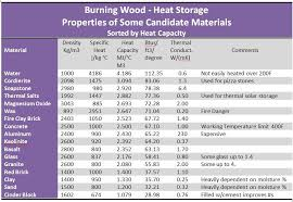 material thermal conductivity table burning wood thermal mass material selection