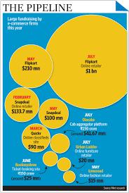 Flip Kart Flipkart Bags 7 Billion Valuation After Mammoth Fund Raise Livemint