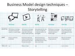 design techniques for business model generator