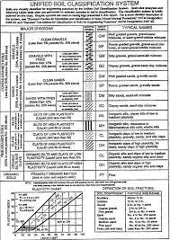 soil report sample basic soils report