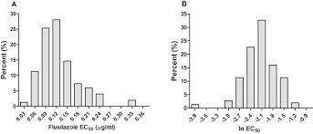baseline sensitivity and toxic action of flusilazole to sclerotinia