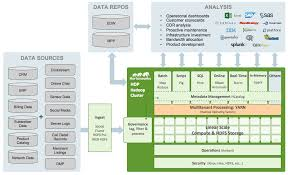 modern telecom architectures built with hadoop hortonworks