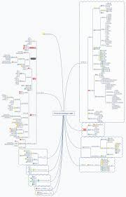 Coffeescript Map Front End Developer Skills Xmind Online Library