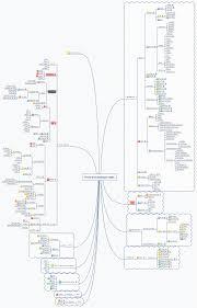 Clojure Map Front End Developer Skills Xmind Online Library