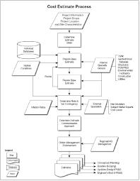 Cost Plan by Cost Estimating Process Civilengineeringbible Com
