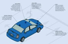 self driving vehicles union of concerned scientists