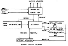 organization sketch of ibm stretch mark smotherman