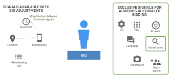 adwords bid adds new maximize conversions bidding strategy in adwords
