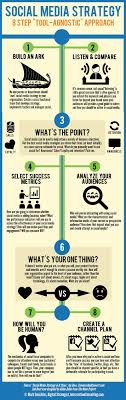si e social but social media stratgie infografik infographic business and