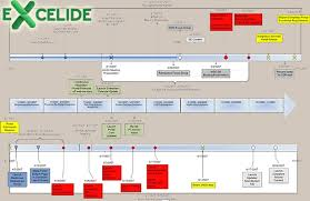 Excel Timeline Templates Project Timeline Excel Template Thegreyhound