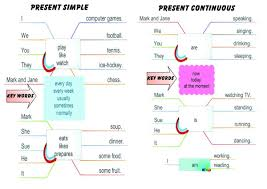 present simple or present continuous games to learn english