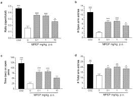 anxiolytic like effects of the prototypical metabotropic glutamate