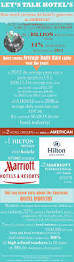 8 best hotel management training blog images on pinterest