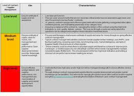 route 2 contract u0026 supplier management planning u0026 governance