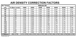 Density Table How To Test And Balance Under Extreme Conditions Contracting