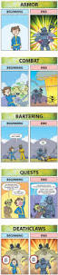 Fallout 3 Interactive Map by 197 Best Fallout 4 Funny Images On Pinterest Videogames Fallout