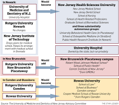 Nj Medical Power Of Attorney by Dramatic Restructuring Of N J U0027s University System Would Create 3