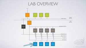 labguides com helping build your lab